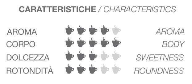 Intenso Characteristics